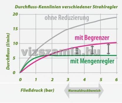 Víztakarékos zuhanyadagoló nyomásdiagram