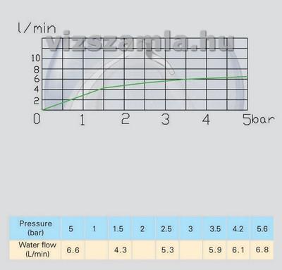 6 liter / perces víztakarékos adagoló nyomásdiagramja